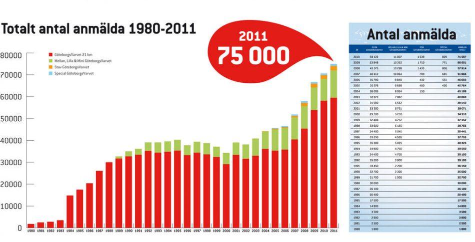 Göteborgsvarvet hoppas på 75 000 löpare
