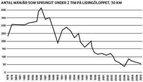 Trender inom svensk långdistanslöpning