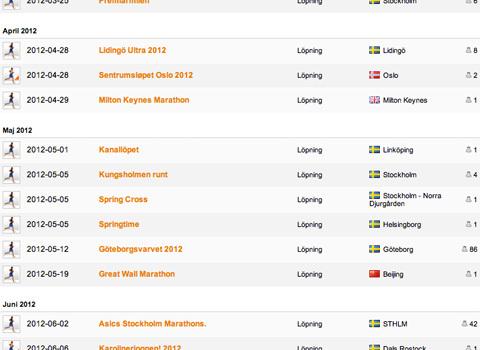 Ny tävlingskalender med lopp för 2012