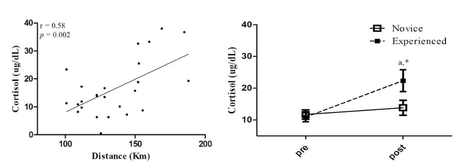 extrem löpning kortisol